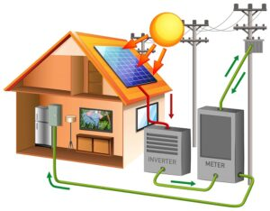 Working Of Solar battery explained